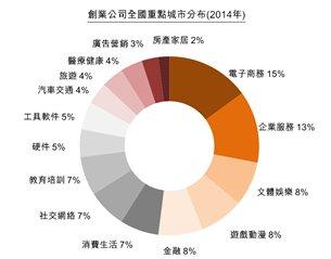 图:创业公司的创业领域(2014年)