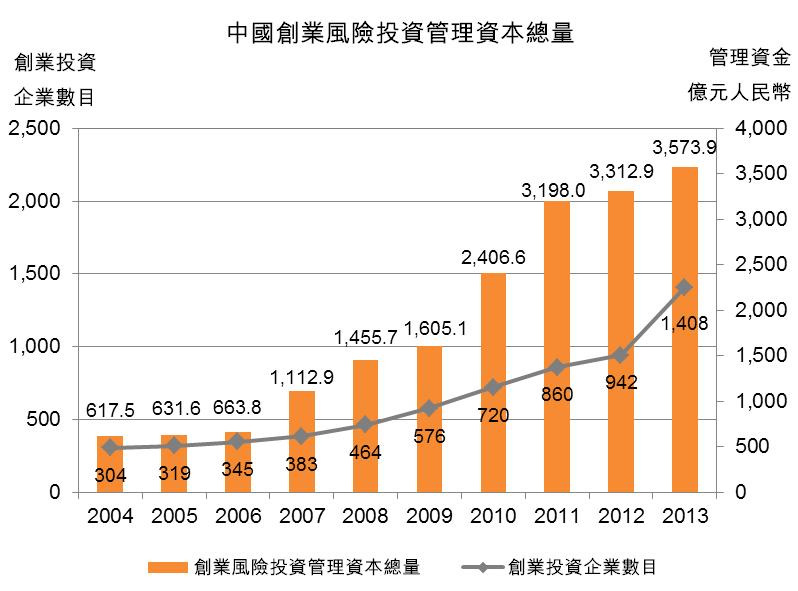 图:中国创业风险投资管理资本总量