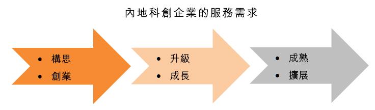 图:内地科创企业的服务需求
