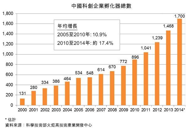 图:中国科创企业孵化器总数