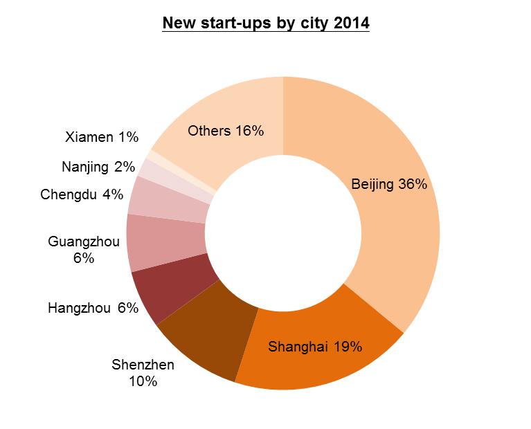 Chart: New start-ups by city 2014