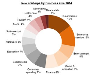 Chart: New start-ups by business area 2014
