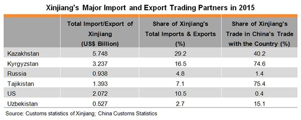 Table: Xinjiang's Major Import and Export Trading Partners in 2015