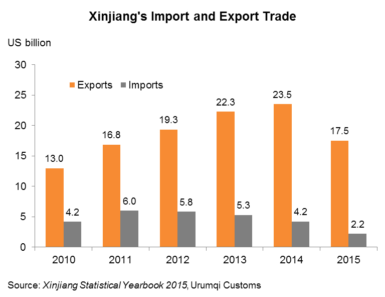 Chart: Xinjiang's Import and Export Trade
