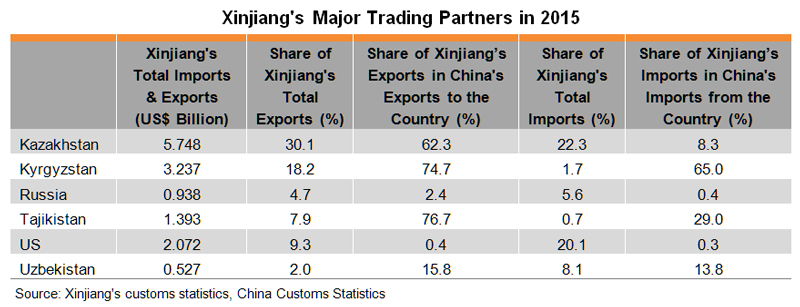 Table: Xinjiang's Major Trading Partners in 2015