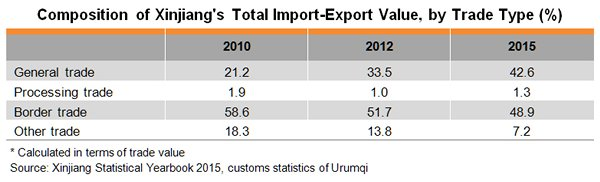 Table: Composition of Xinjiang's Total Import-Export Value, by Trade Type (%)