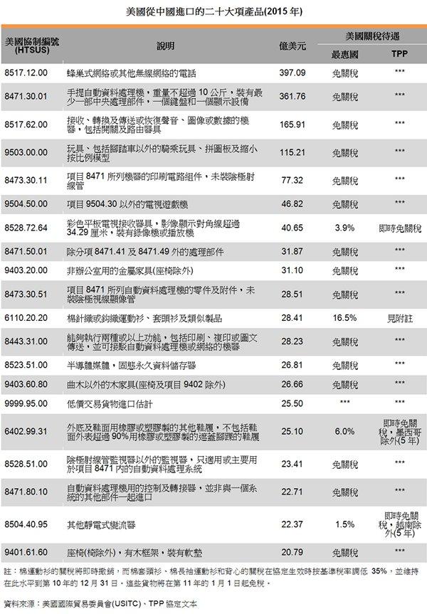表:美国从中国进口的二十大项产品(2015年)