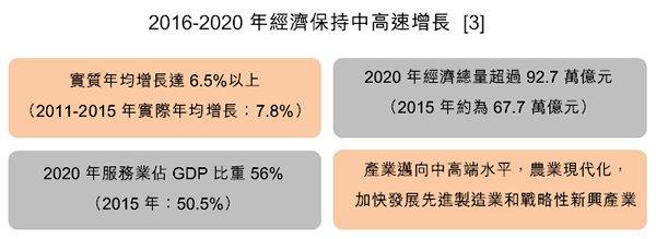 圖:2016-2020年經濟保持中高速增長