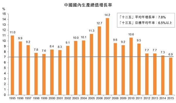 圖:中國國內生產總值增長率
