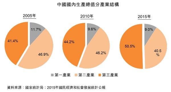 圖:中國國內生產總值分產業結構
