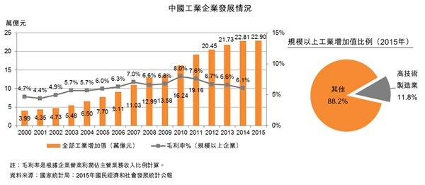 圖:中國工業企業發展情況