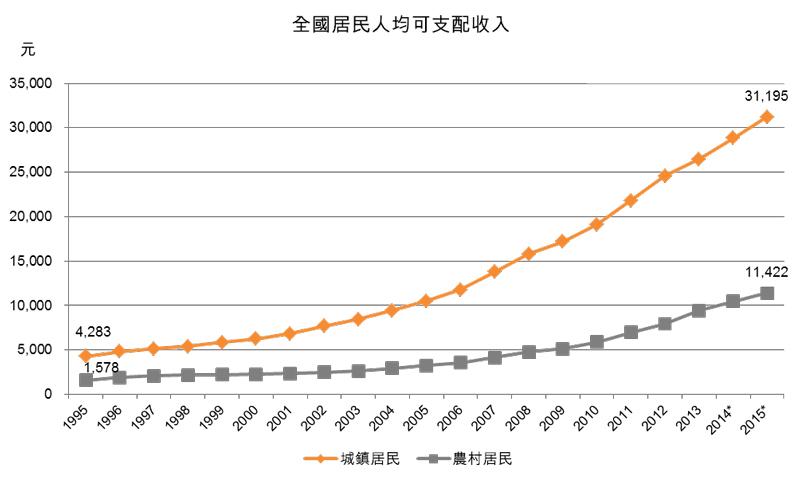 圖:全國居民人均可支配收入