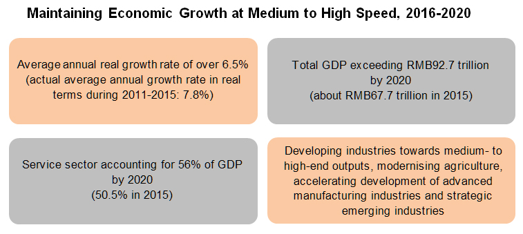 Chart: Maintaining Economic Growth at Medium to High Speed, 2016-2020