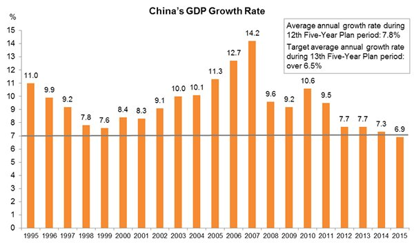 Chart: China's GDP Growth Rate