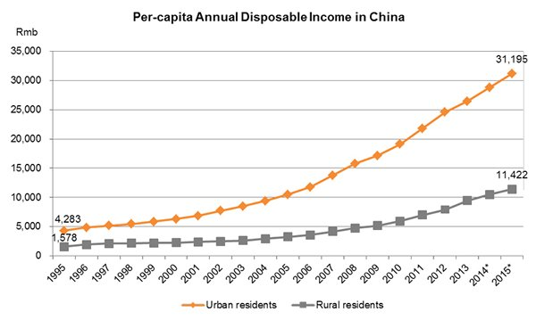 Chart: Per-capita Annual Disposable Income in China