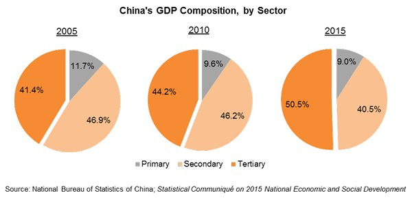 Chart: China's GDP Composition, by Sector