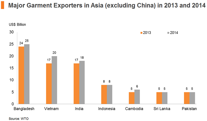 Chart: Major Garment Exporters in Asia (excluding China) in 2013 and 2014
