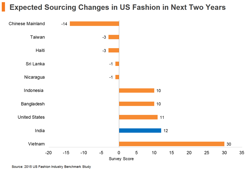 Chart: Expected Sourcing Changes in US Fashion in Next Two Years