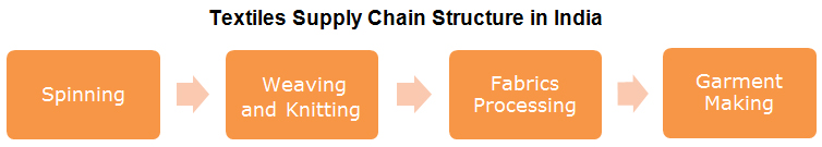 Chart: Textiles Supply Chain Structure in India