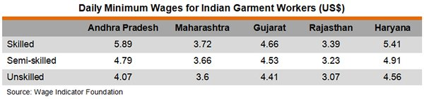 Table: Daily Minimum Wages for Indian Garment Workers
