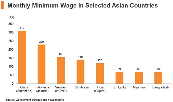 Chart: Monthly Minimum Wage in Selected Asian Countries