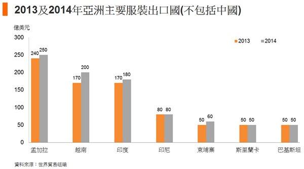 圖: 2013及2014年亞洲主要服裝出口國(不包括中國)