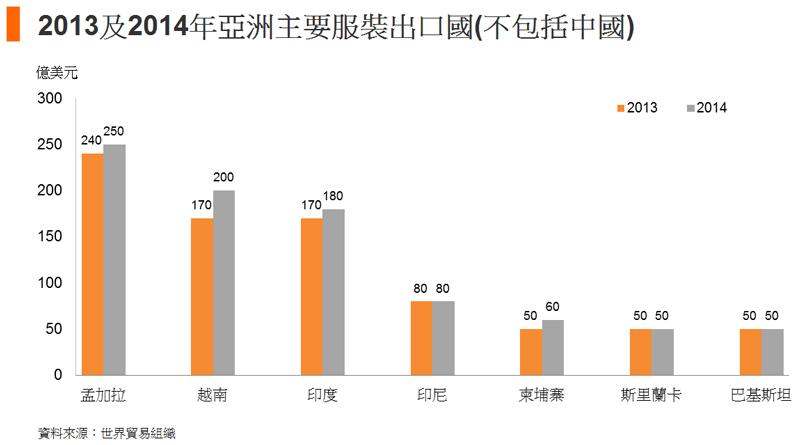 图: 2013及2014年亚洲主要服装出口国(不包括中国)