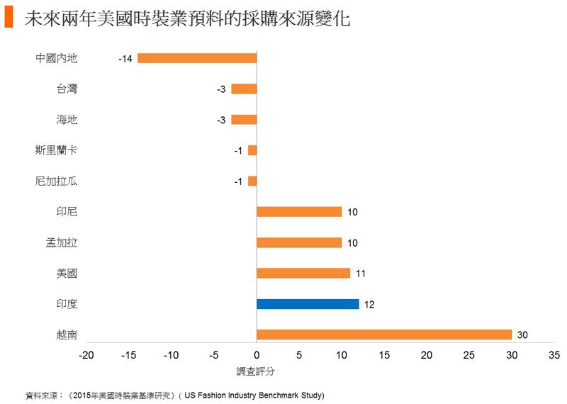 圖: 未來兩年美國時裝業預料的採購來源變化