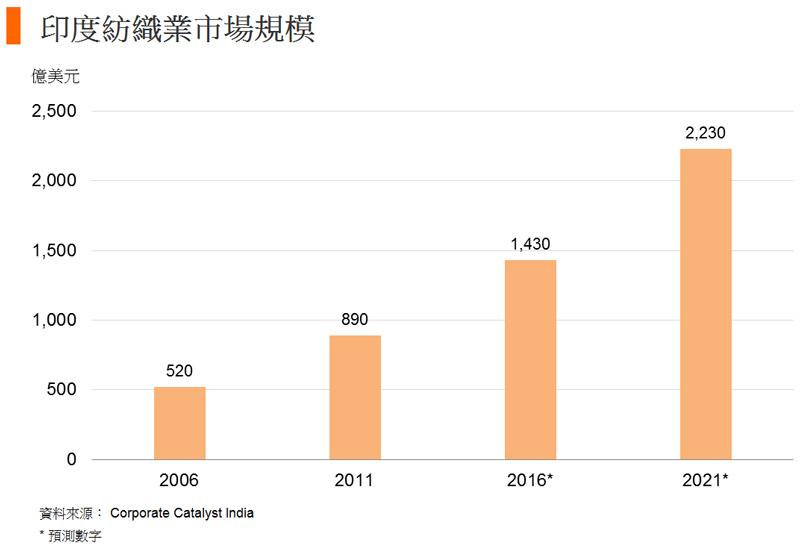 圖: 印度紡織業市場規模