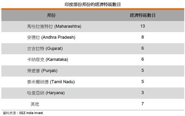 表: 印度部份邦份的經濟特區數目