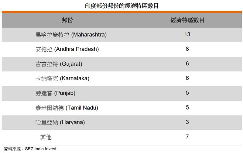 表: 印度部份邦份的经济特区数目