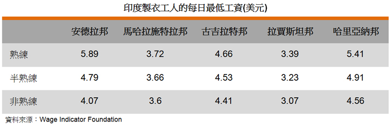 表: 印度製衣工人的每日最低工資(美元)