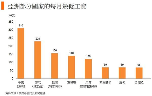 图: 亚洲部分国家的每月最低工资