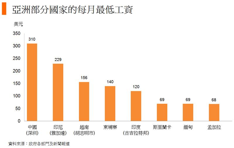 圖: 亞洲部分國家的每月最低工資