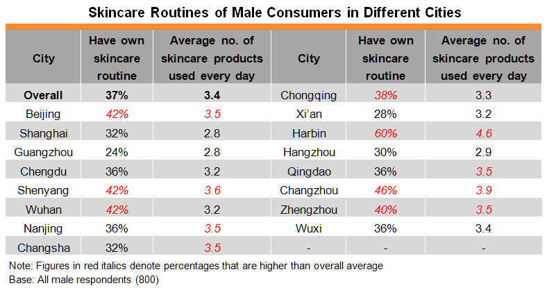 Table: Skincare Routines of Male Consumers in Different Cities