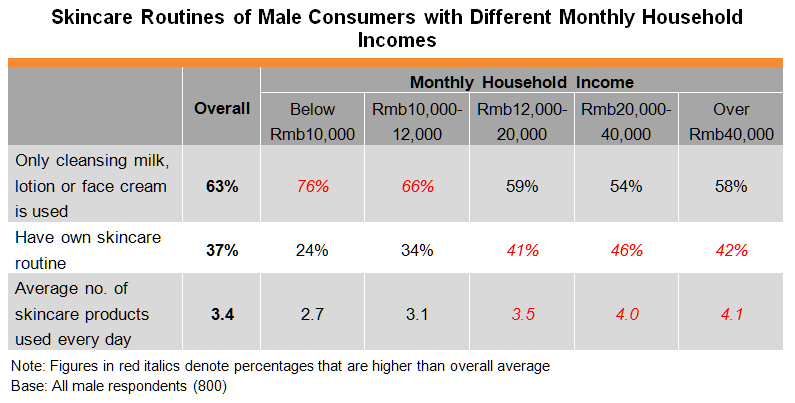 Table: Skincare Routines of Male Consumers with Different Monthly Household Incomes