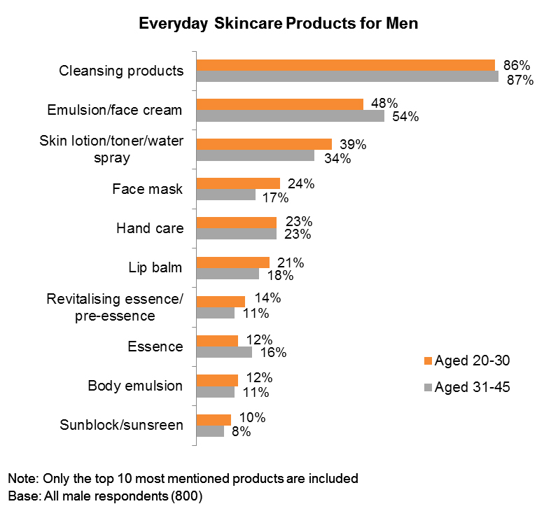 Chart: Everyday Skincare Products for Men