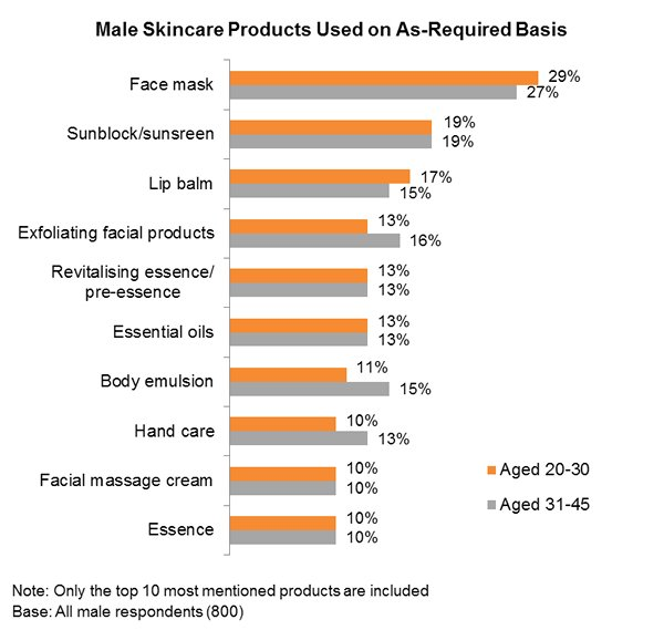 Chart: Male Skincare Products Used on As-Required Basis