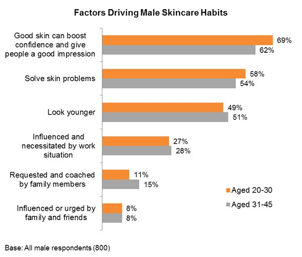 Chart: Factors Driving Male Skincare Habits