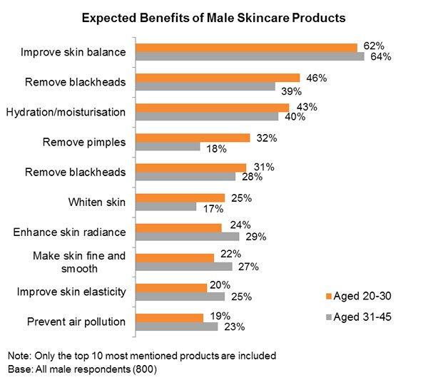 Chart: Expected Benefits of Male Skincare Products