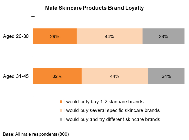 Chart: Male Skincare Products Brand Loyalty