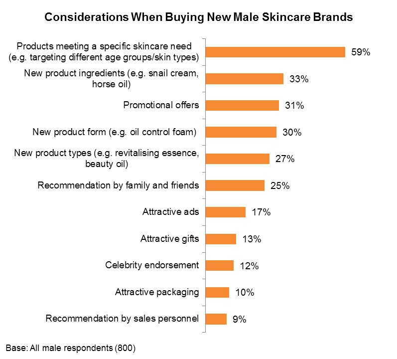 Chart: Considerations When Buying New Male Skincare Brands