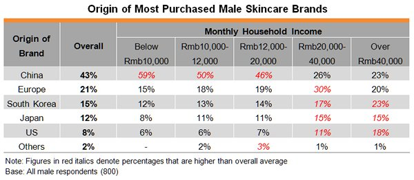 Table: Origin of Most Purchased Male Skincare Brands