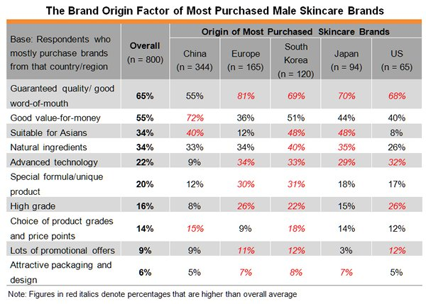 Table: The Brand Origin Factor of Most Purchased Male Skincare Brands