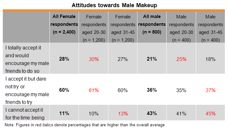 Table: Attitudes towards Male Makeup