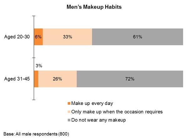 Chart: Men's Makeup Habits