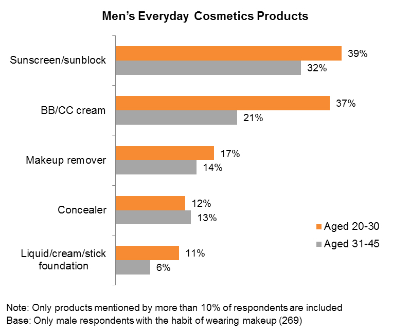 Chart: Men's Everyday Cosmetics Products