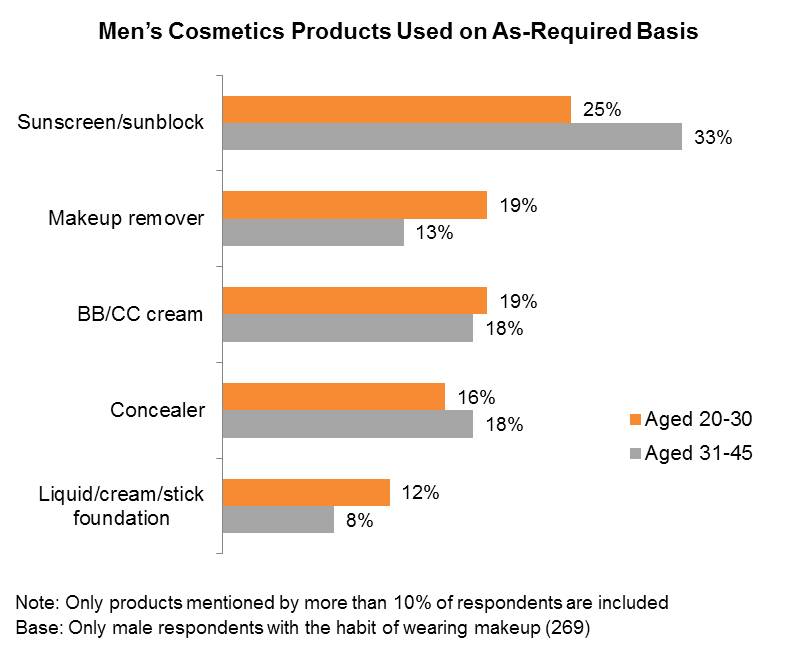 Chart: Men's Cosmetics Products Used on As-Required Basis