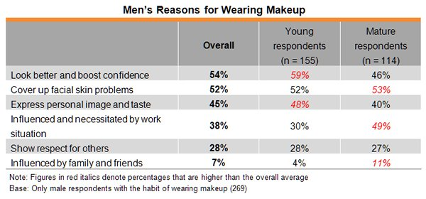 Table: Men's Reasons for Wearing Makeup
