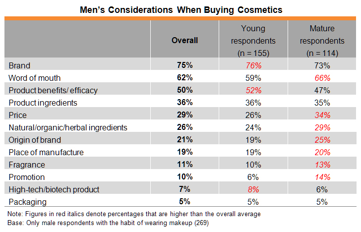 Table: Men's Considerations When Buying Cosmetics